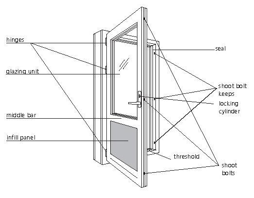 door-terms  sc 1 st  Grand Windows - High Quality Windows and Doors & Grand Windows - High Quality Windows and Doors